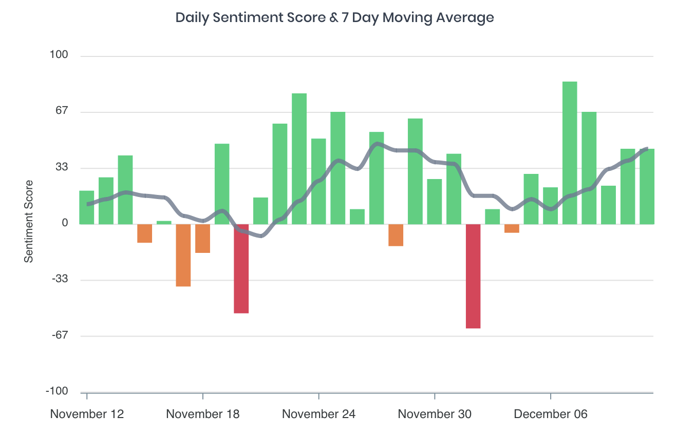 Sentiment Chart - TSLA - 30 Days